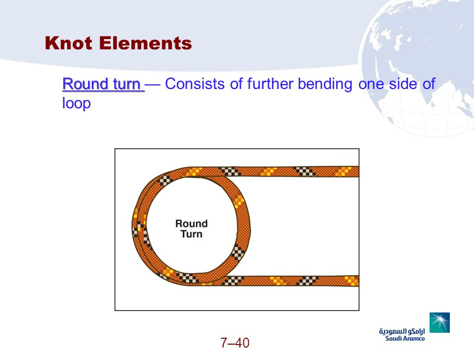 Knot Elements Round turn — Consists of further bending one side of loop