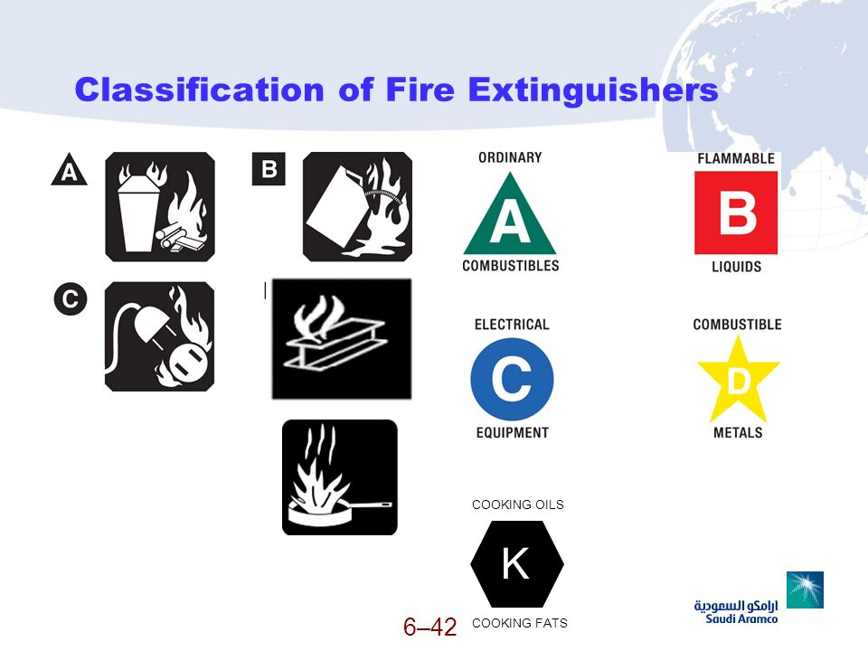 Classification of Fire Extinguishers