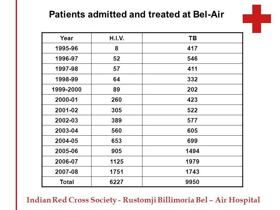 Patients admitted and treated at Bel-Air