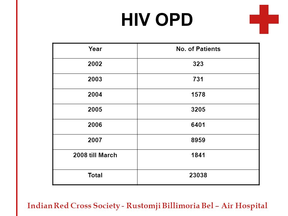 HIV OPD Year No. of Patients 2002 323 2003 731 2004 1578 2005 3205