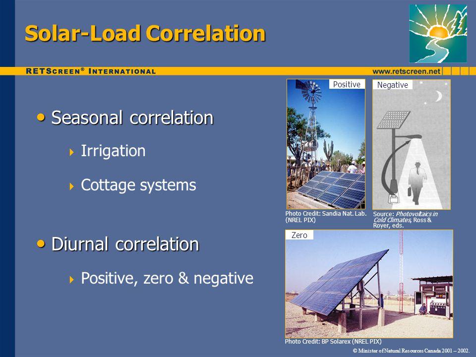 Solar-Load Correlation