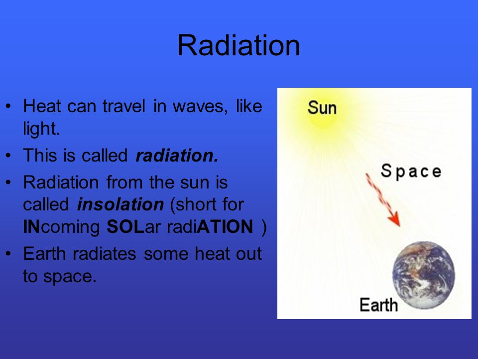 Radiation Heat can travel in waves, like light.