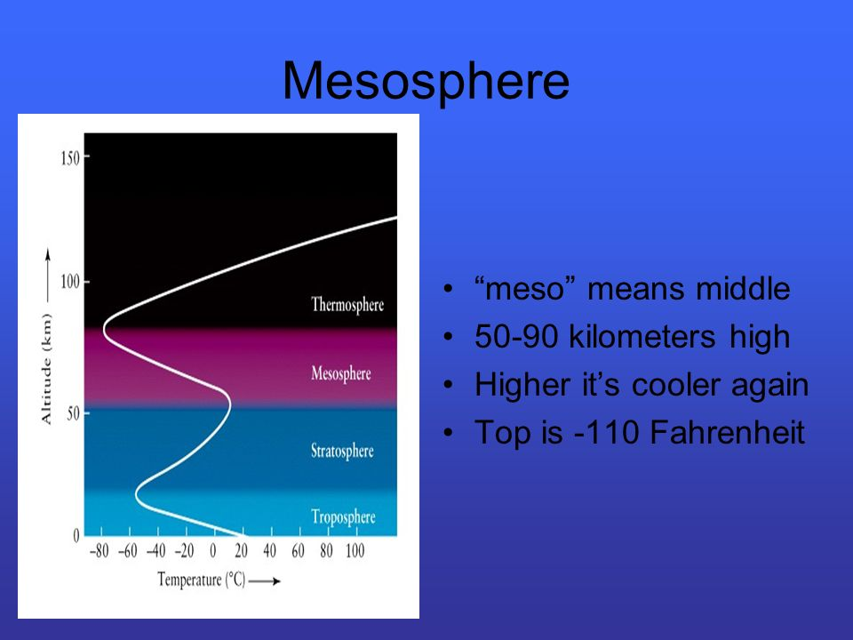 Mesosphere meso means middle 50-90 kilometers high