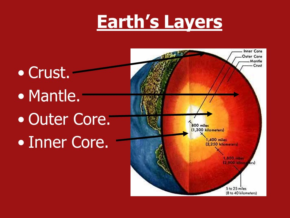 Earth's Layers Crust. Mantle. Outer Core. Inner Core.