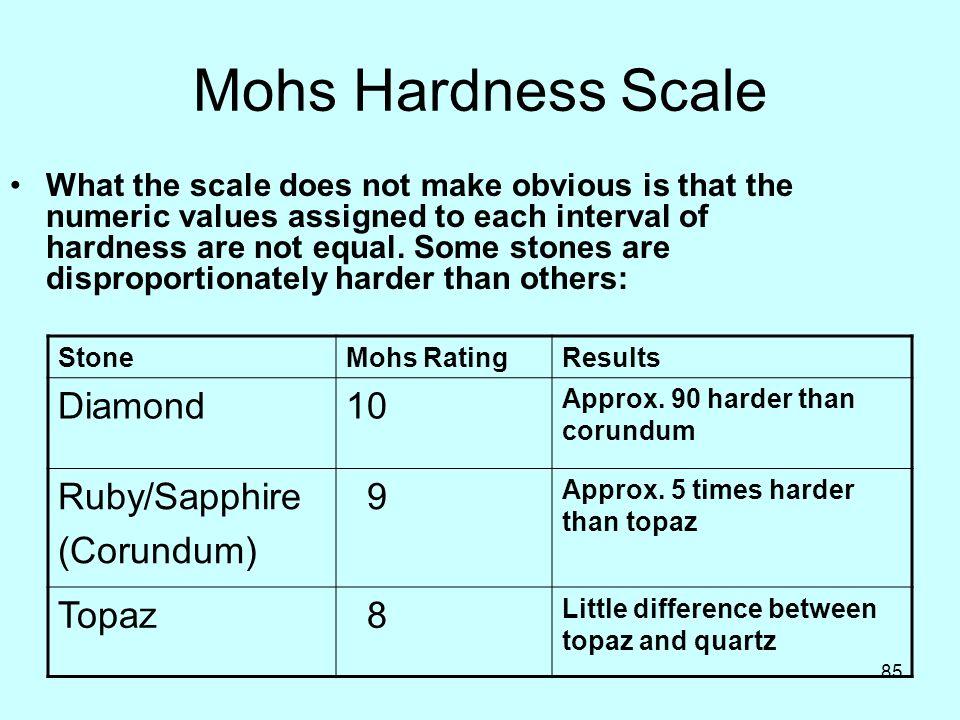 Mohs Hardness Scale Diamond 10 Ruby/Sapphire (Corundum) 9 Topaz 8