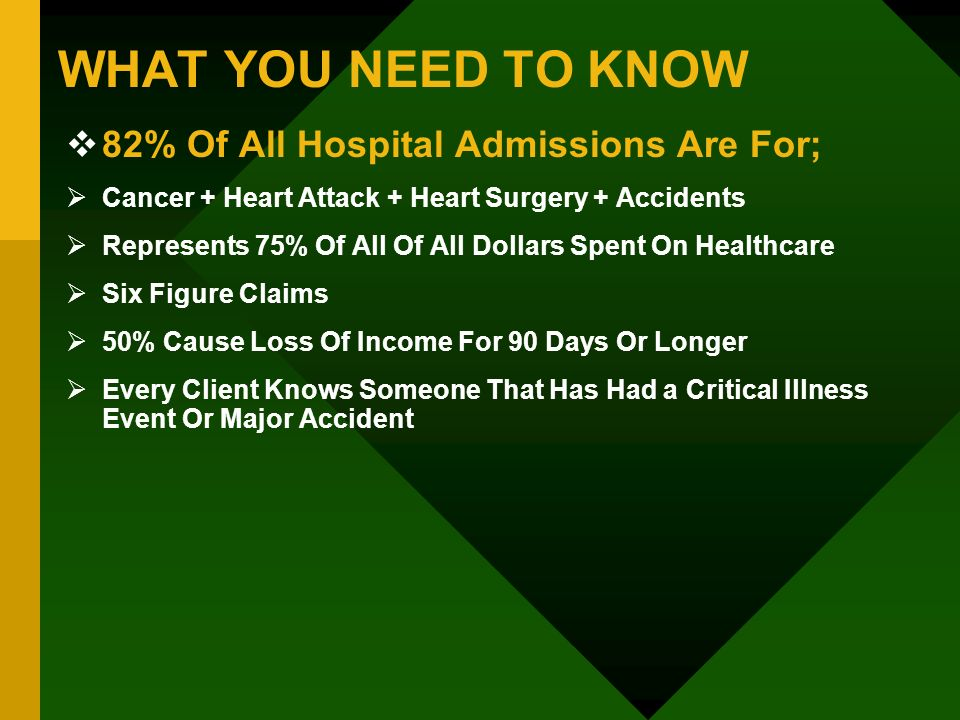 WHAT YOU NEED TO KNOW 82% Of All Hospital Admissions Are For;