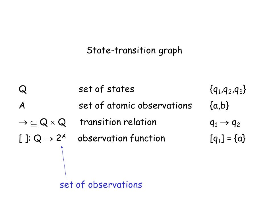 State-transition graph