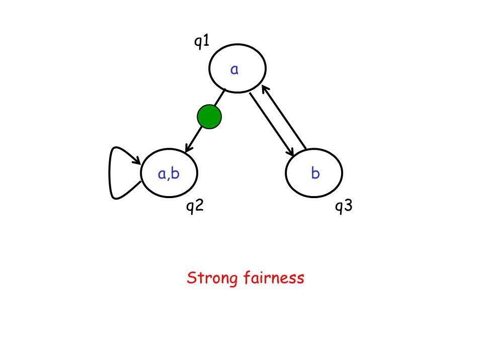 q1 a a,b b q2 q3 Strong fairness