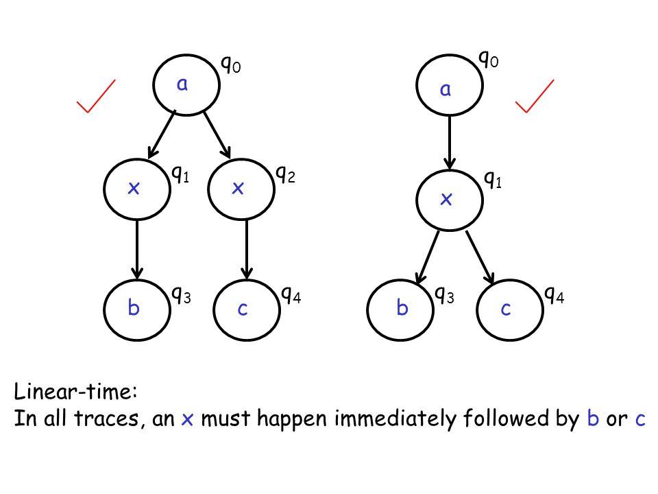 q0 q0. a. a. q1. q2. q1. x. x. x. q3. q4. q3. q4. b. c. b. c. Linear-time: