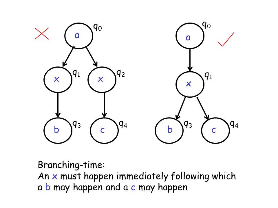 q0 q0. a. a. q1. q2. q1. x. x. x. q3. q4. q3. q4. b. c. b. c. Branching-time: An x must happen immediately following which.