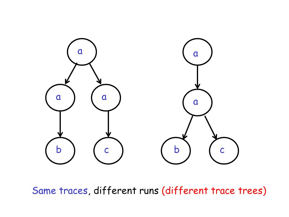 a a a a a b c b c Same traces, different runs (different trace trees)