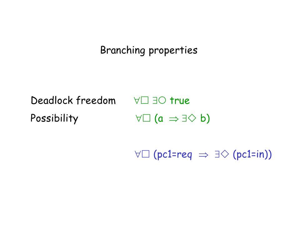 Branching properties Deadlock freedom   true.