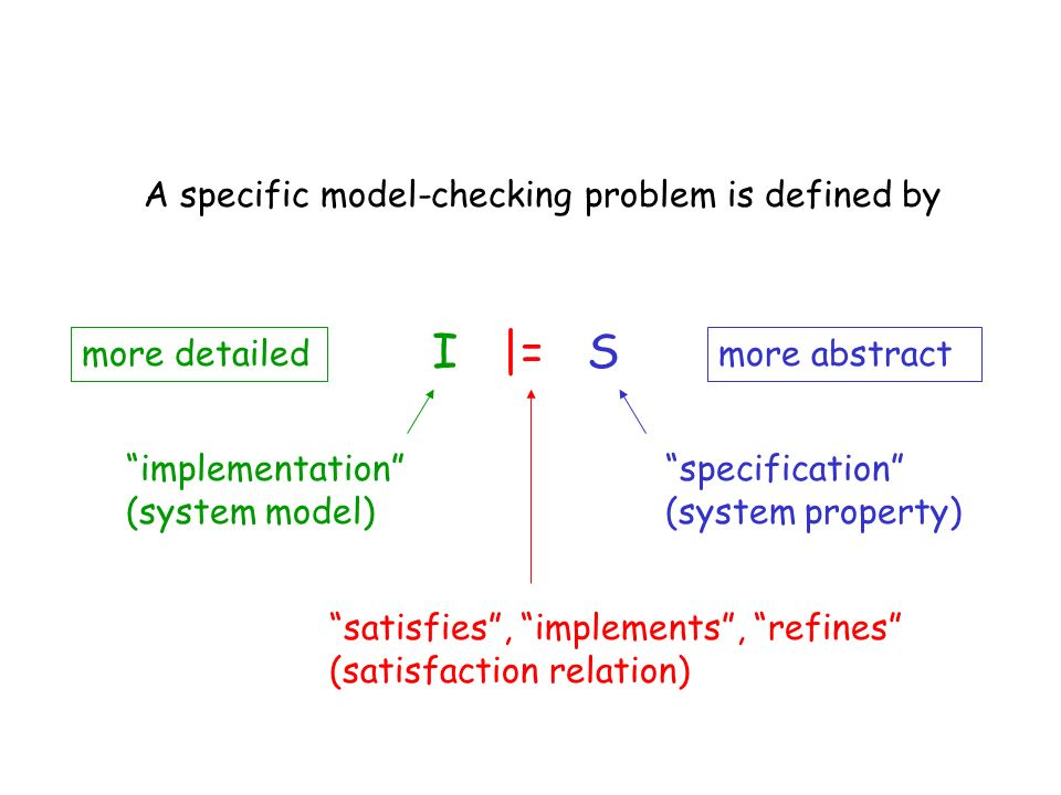 I |= S A specific model-checking problem is defined by more detailed