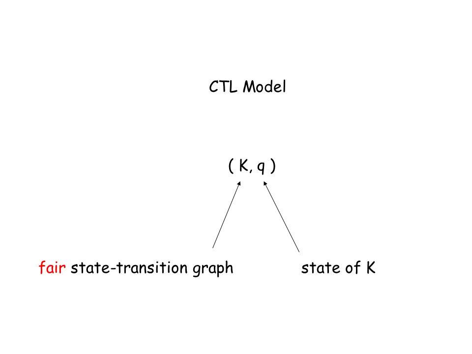 fair state-transition graph