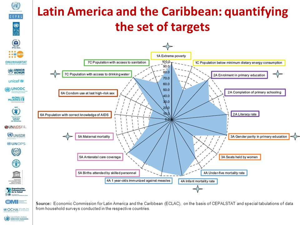 Latin America and the Caribbean: quantifying the set of targets