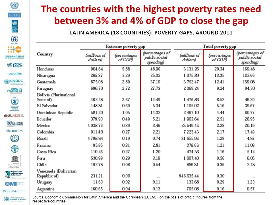 LATIN AMERICA (18 COUNTRIES): POVERTY GAPS, AROUND 2011