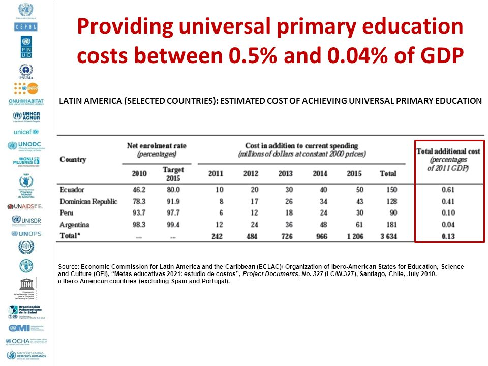 Providing universal primary education costs between 0. 5% and 0