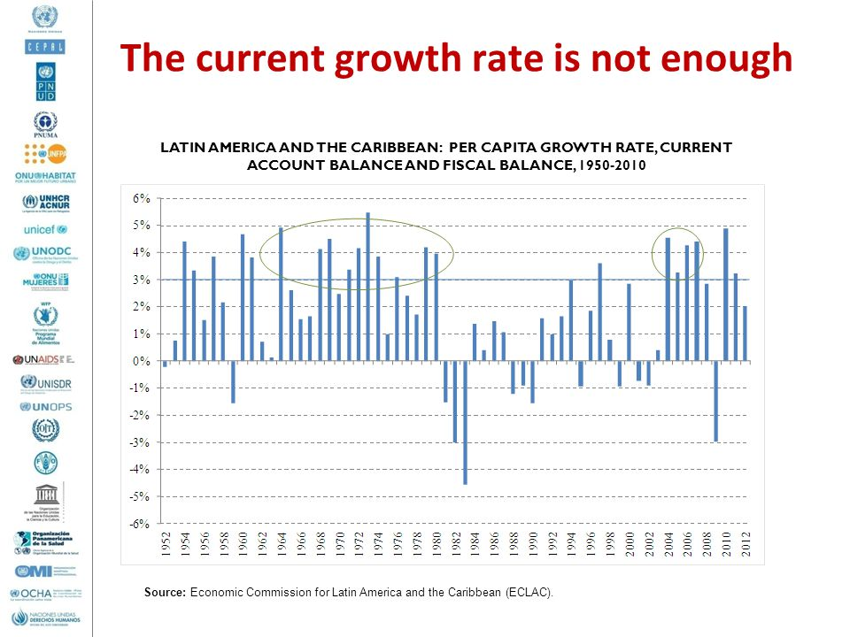 The current growth rate is not enough