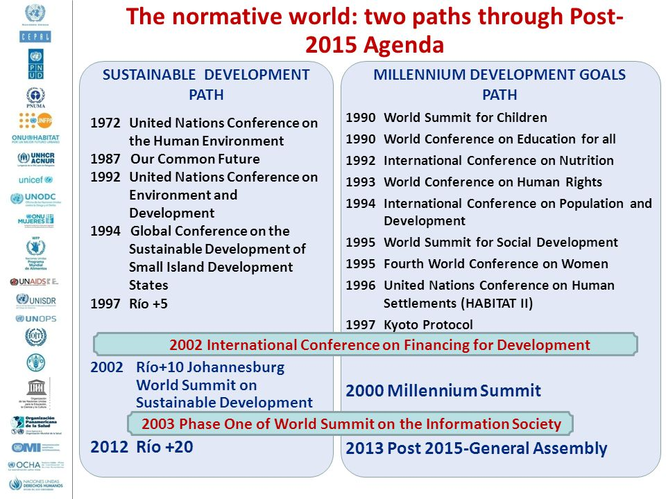 The normative world: two paths through Post-2015 Agenda