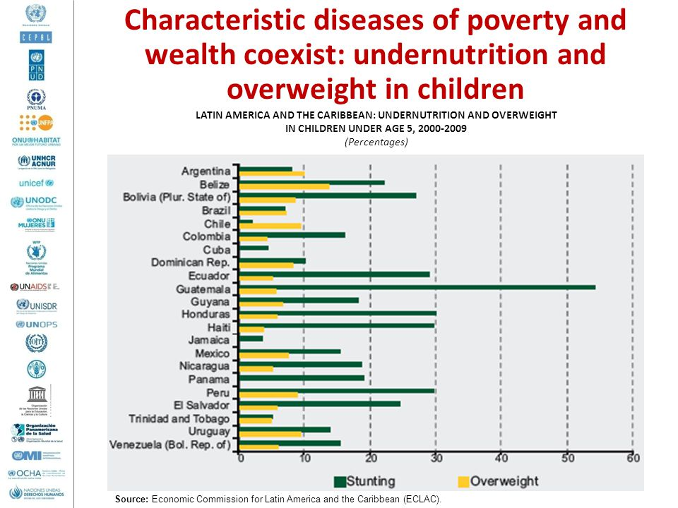LATIN AMERICA AND THE CARIBBEAN: UNDERNUTRITION AND OVERWEIGHT