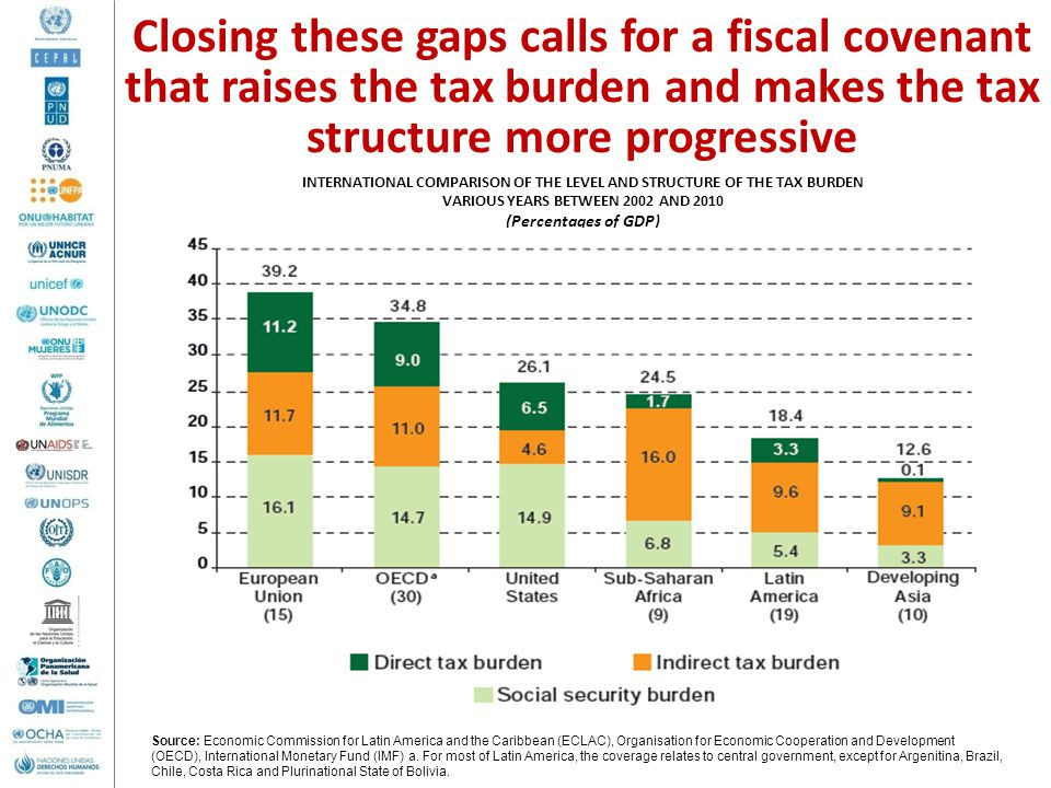 Closing these gaps calls for a fiscal covenant that raises the tax burden and makes the tax structure more progressive