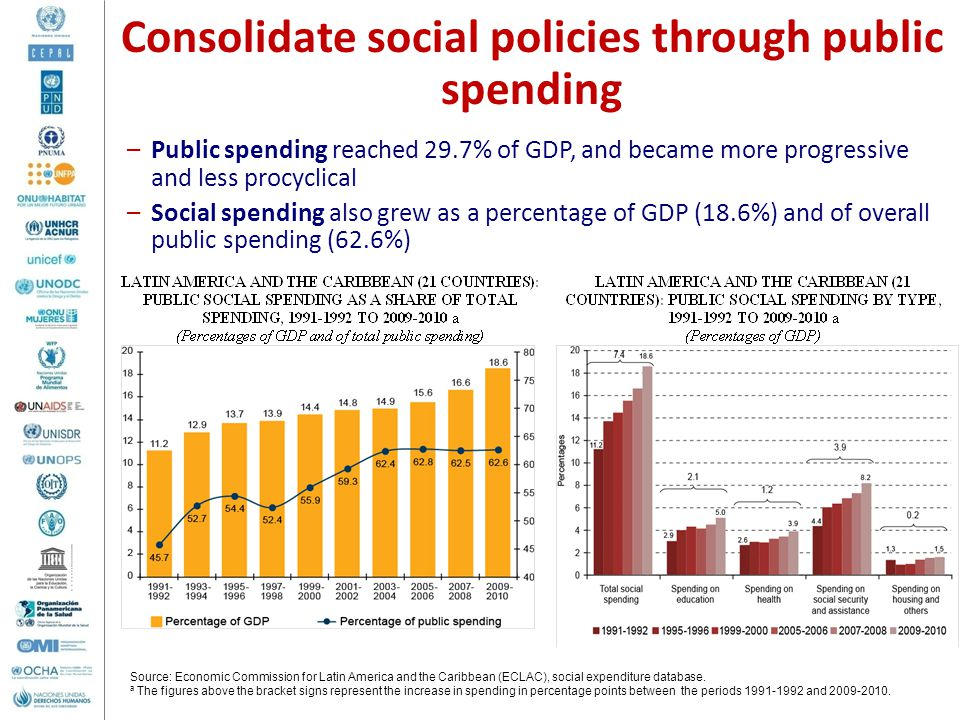 Consolidate social policies through public spending
