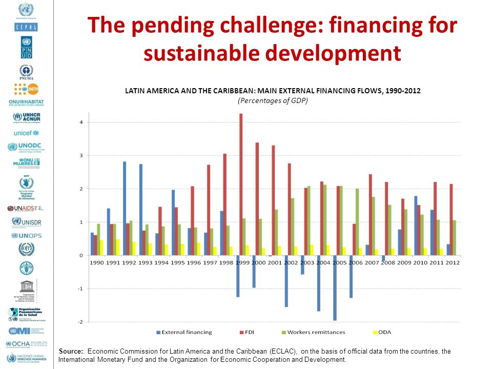 The pending challenge: financing for sustainable development