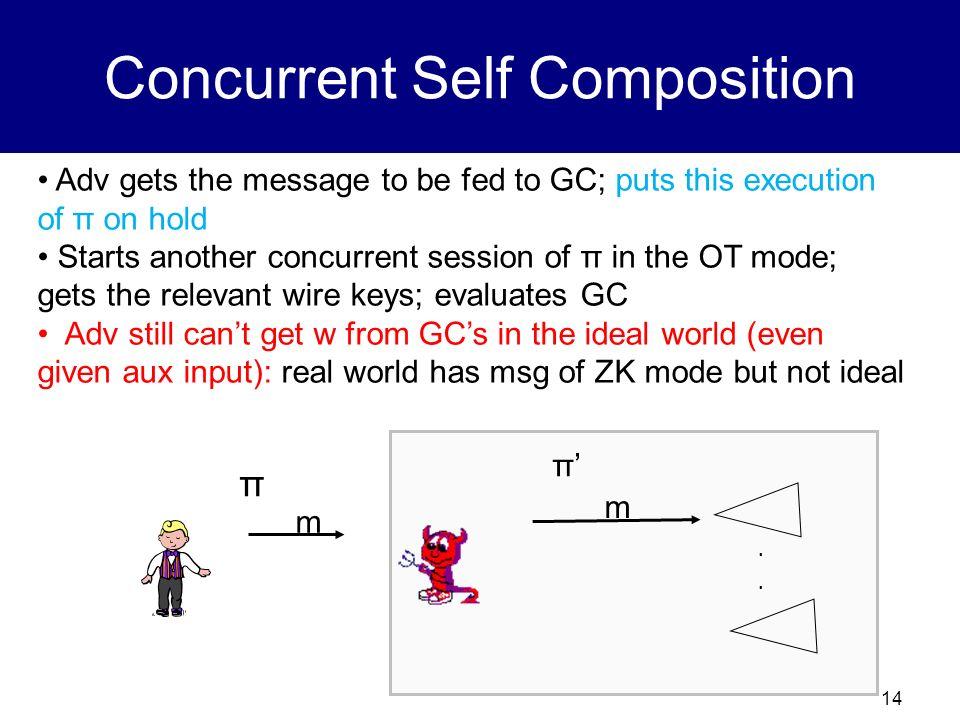 Concurrent Self Composition
