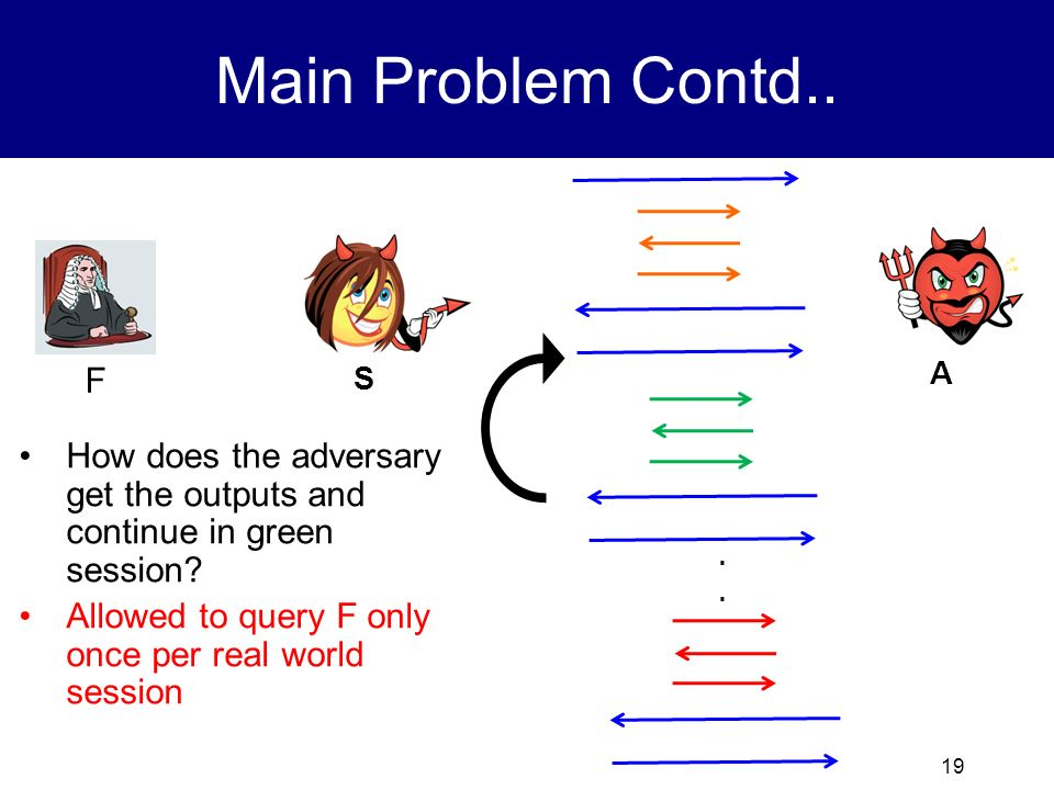 Main Problem Contd.. F. S. A. How does the adversary get the outputs and continue in green session