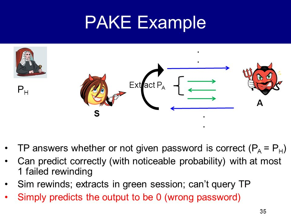 PAKE Example . Extract PA. PH. A. S. . TP answers whether or not given password is correct (PA = PH)