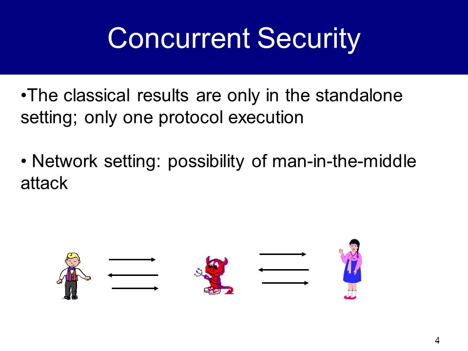 Concurrent Security The classical results are only in the standalone setting; only one protocol execution.