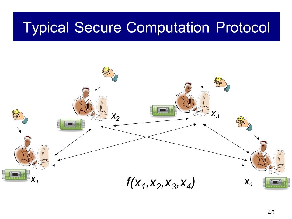Typical Secure Computation Protocol