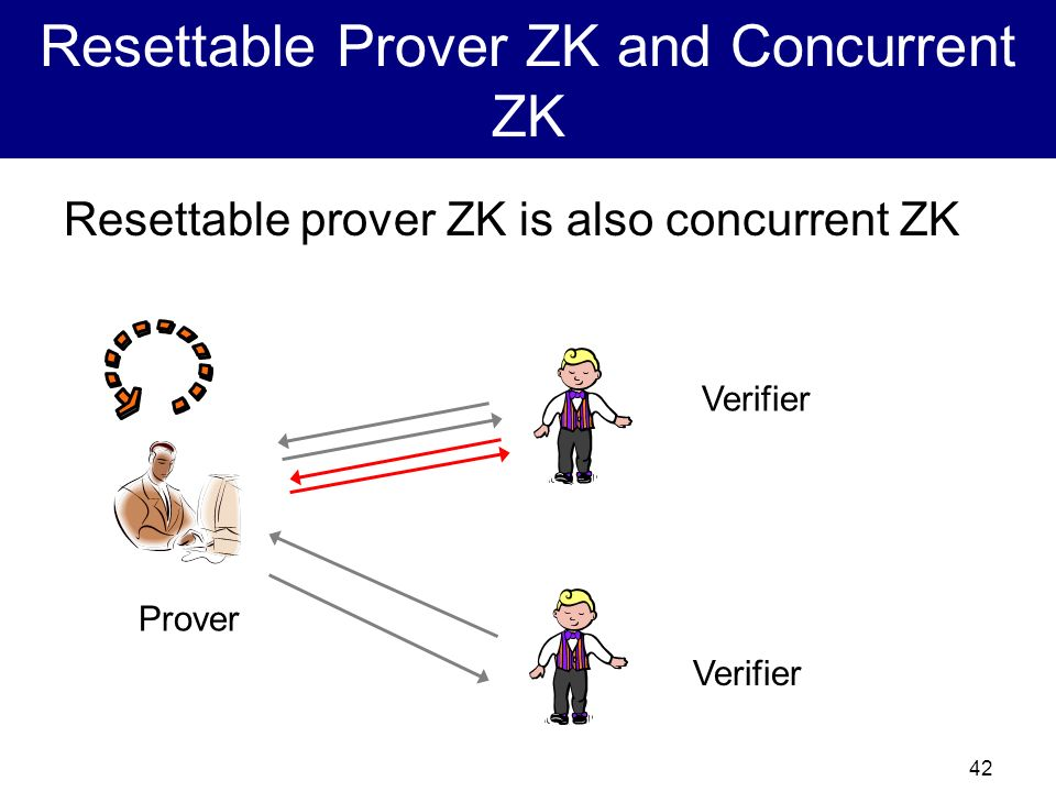 Resettable Prover ZK and Concurrent ZK