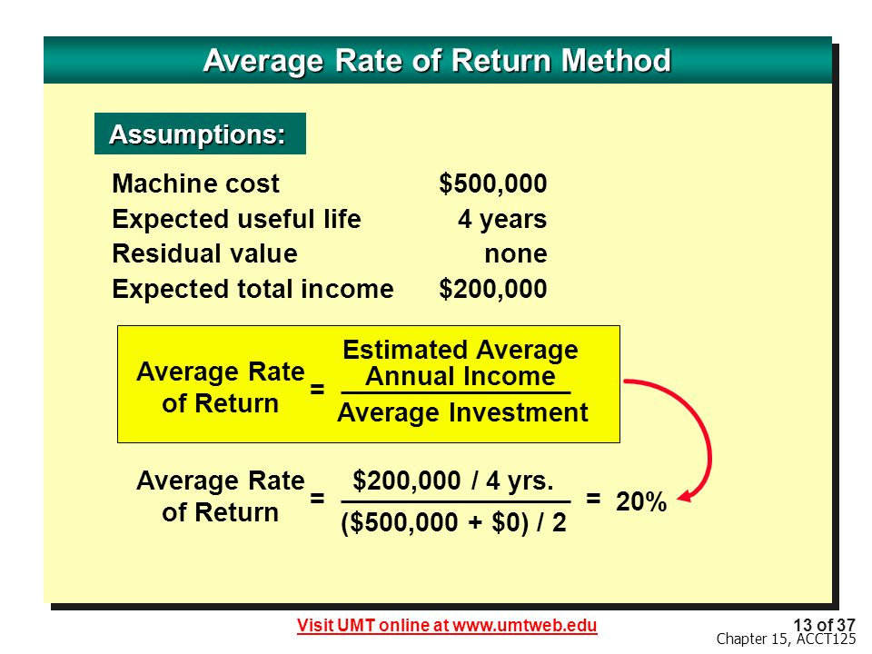 how to find annual rate of return