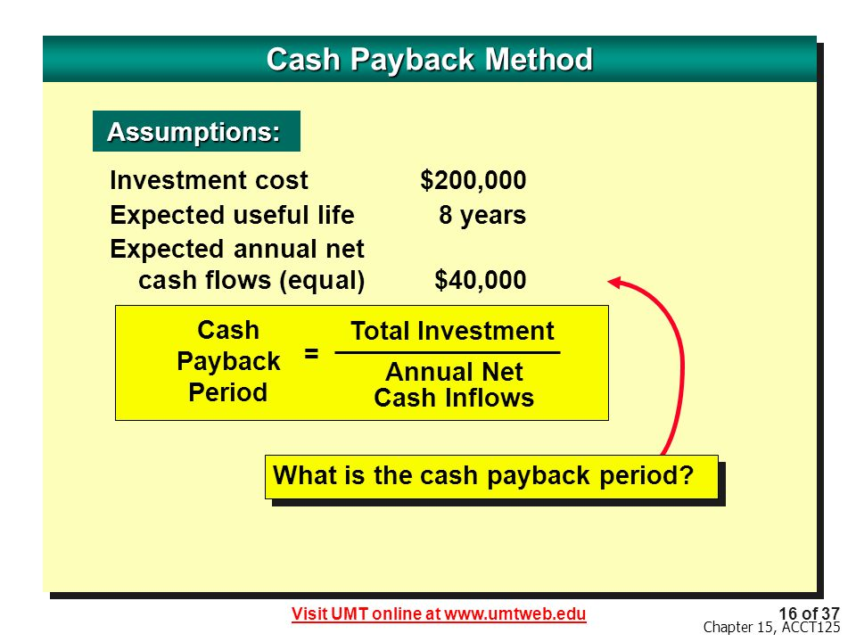 Cash Payback Method Assumptions: Investment cost $200,000