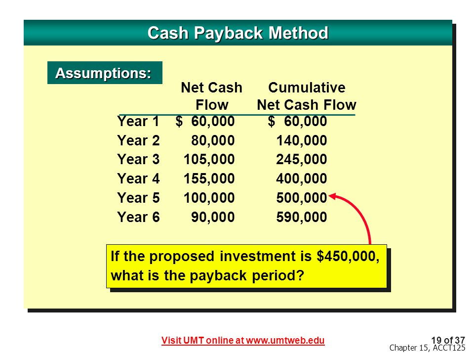 Cash Payback Method Assumptions: Net Cash Cumulative