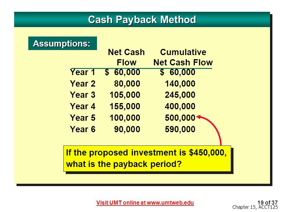 Cash Payback Method Assumptions: Net Cash Cumulative