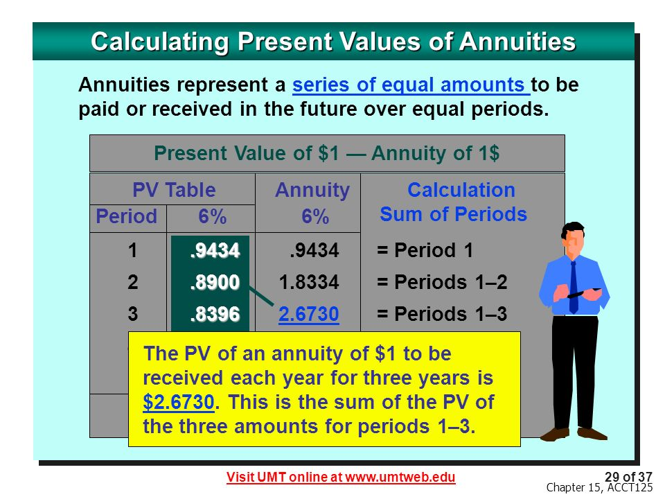 Calculating Present Values of Annuities
