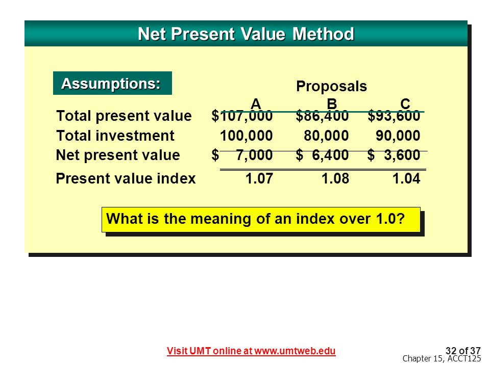 Net Present Value Method