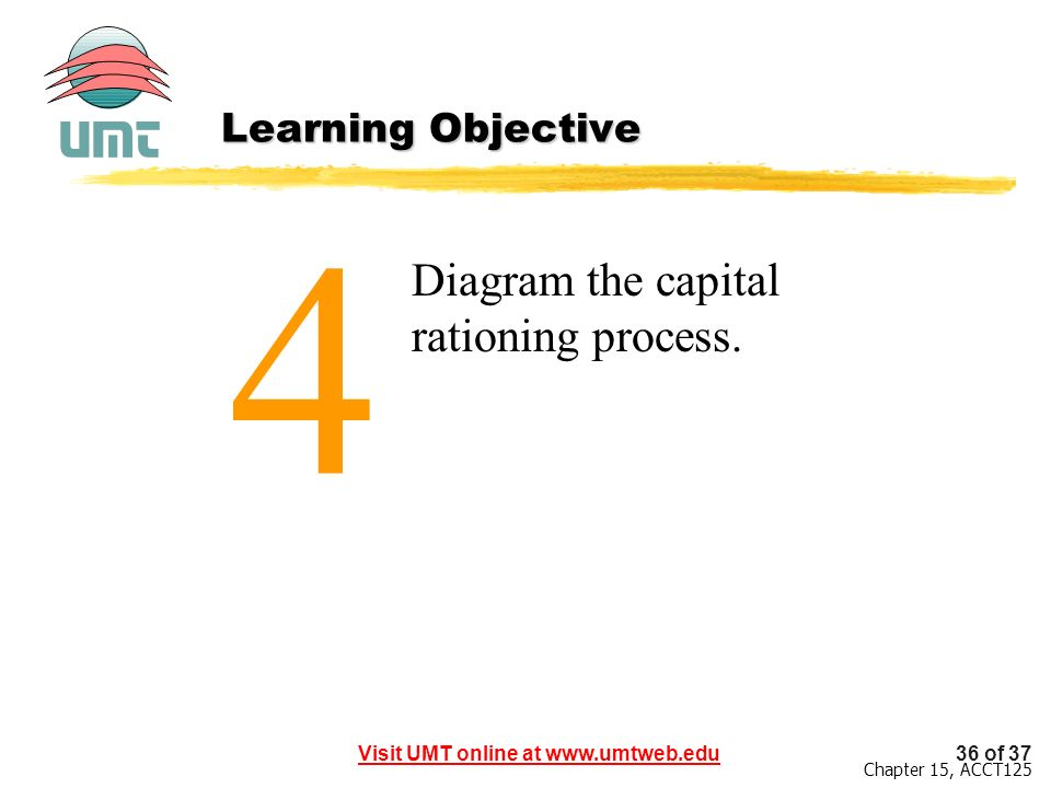 Learning Objective 4 Diagram the capital rationing process.