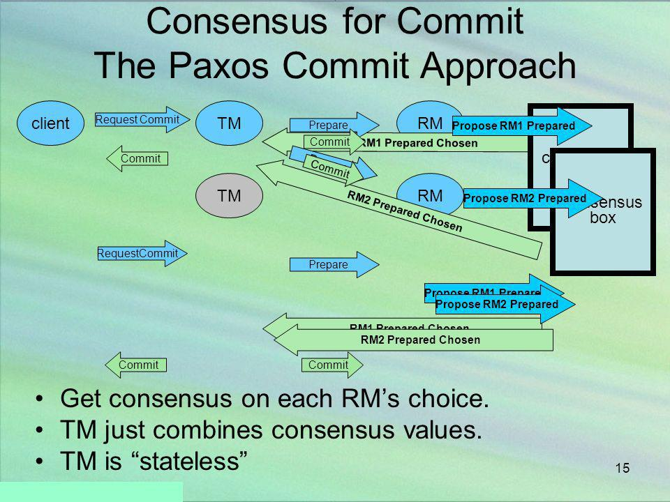 Consensus for Commit The Paxos Commit Approach