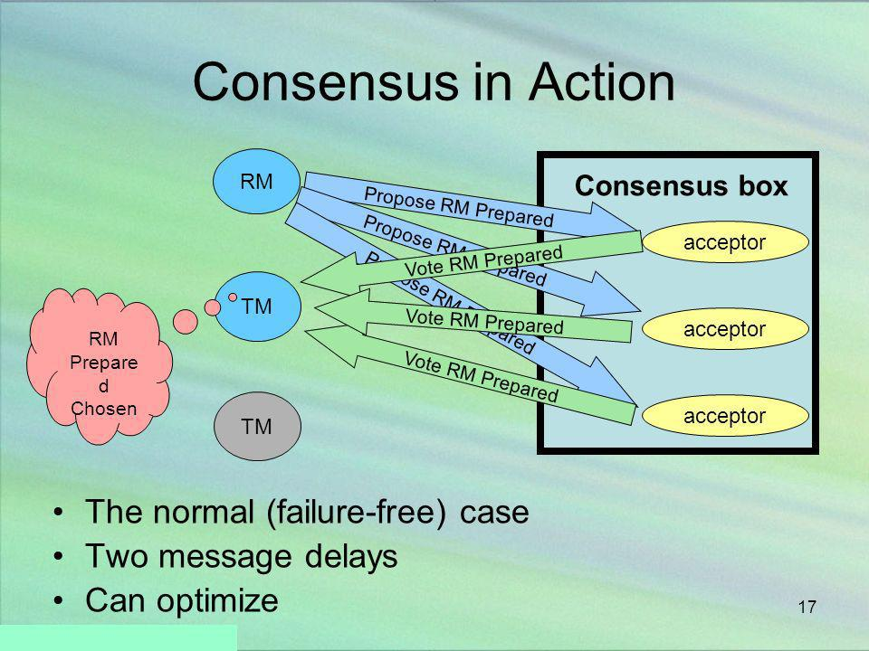 Consensus in Action The normal (failure-free) case Two message delays