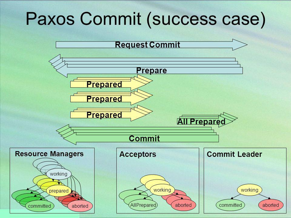 Paxos Commit (success case)