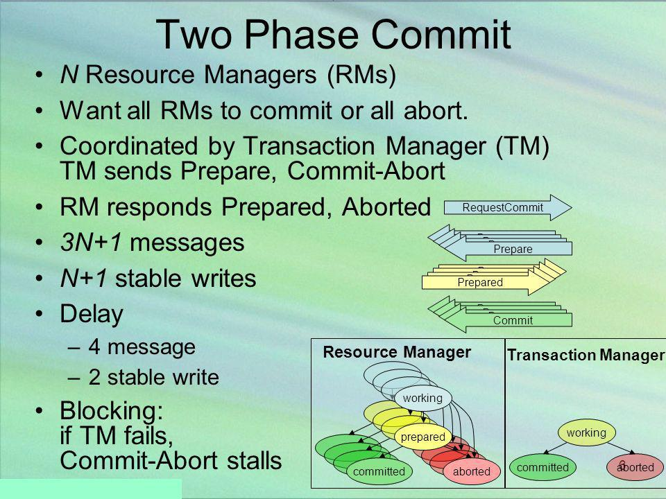Two Phase Commit N Resource Managers (RMs)
