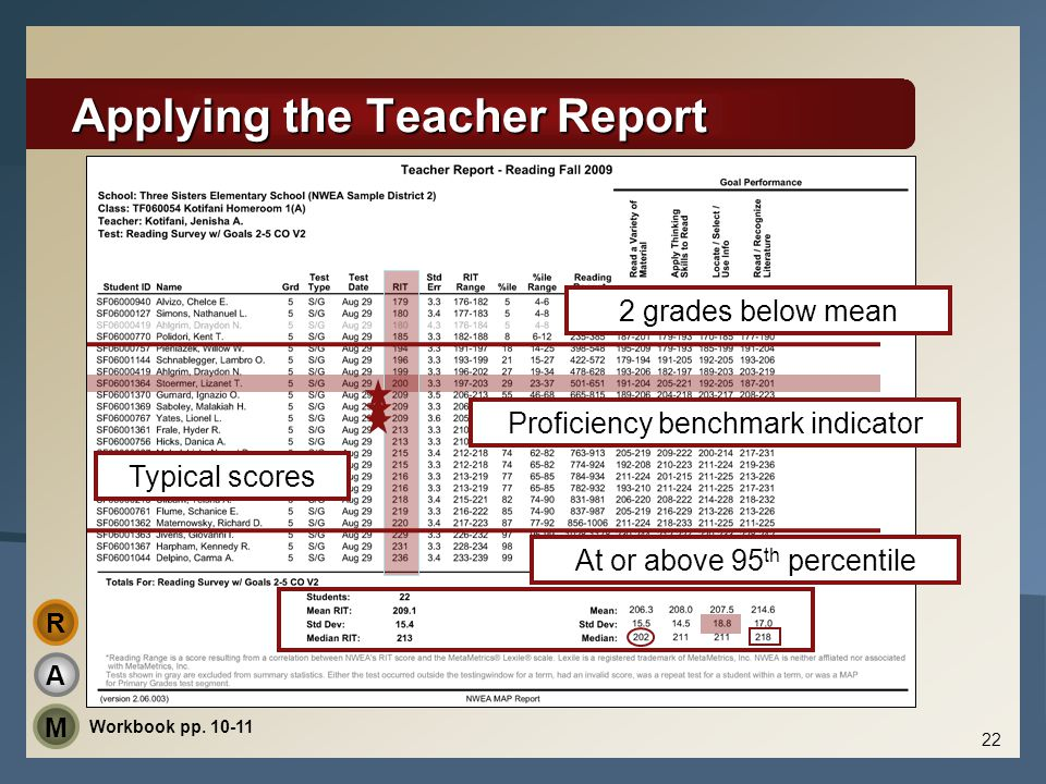 Applying the Teacher Report