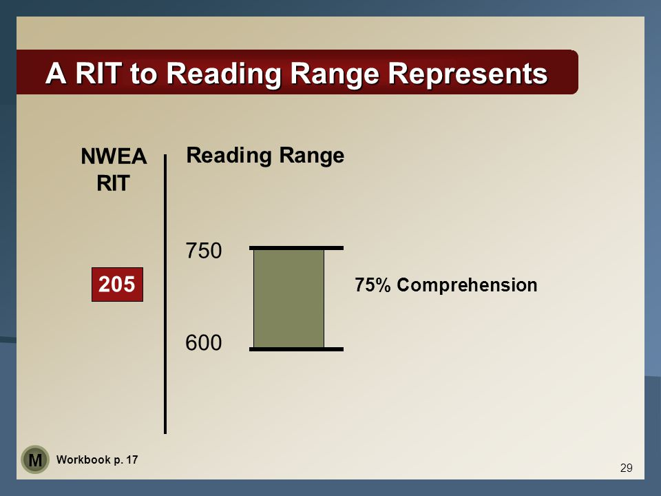 A RIT to Reading Range Represents