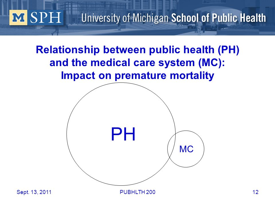 Relationship between public health (PH) and the medical care system (MC): Impact on premature mortality
