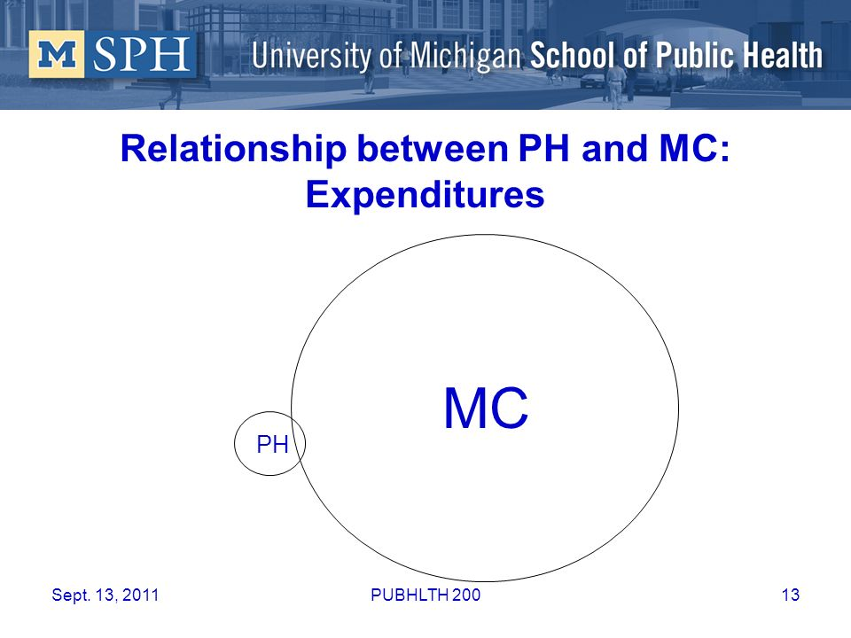Relationship between PH and MC: Expenditures