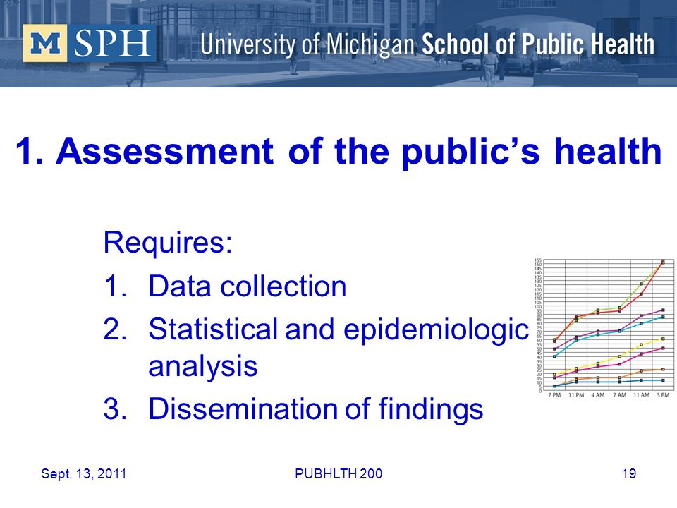 1. Assessment of the public's health