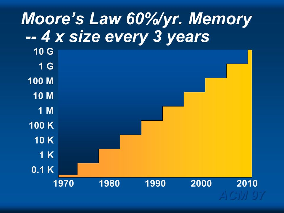 Moore's Law 60%/yr. Memory -- 4 x size every 3 years
